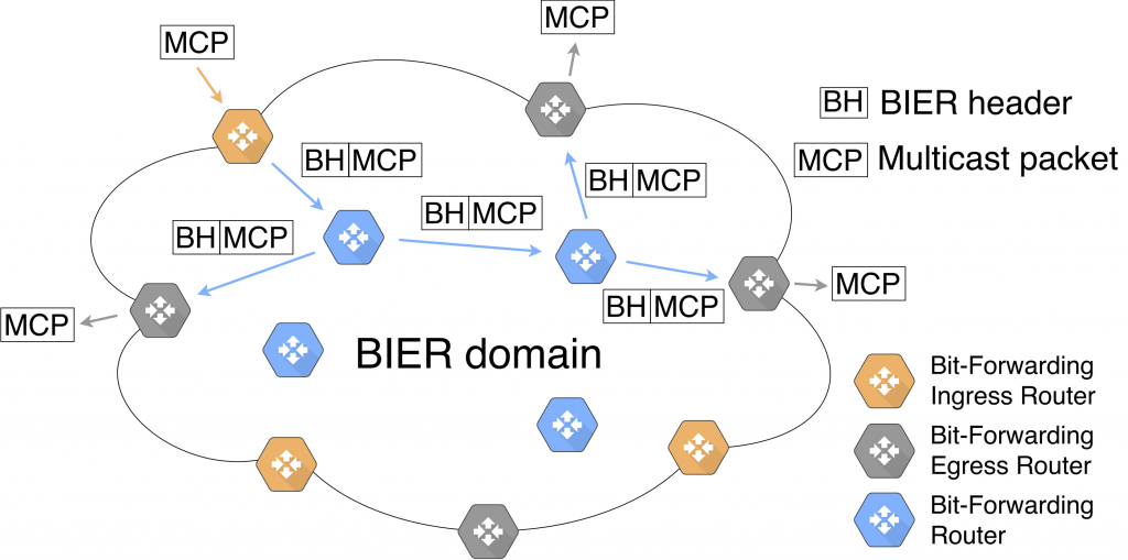 An Overview of Bit Index Explicit Replication (BIER) – IETF Journal
